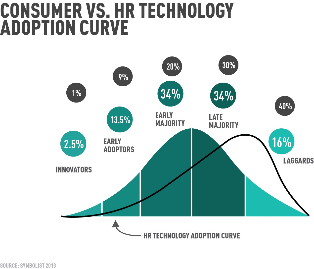 Hr technology adoption, adopting HR technology HR technology implementation