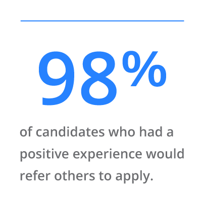 98% of candidates who had a positive experience would refer others to apply.