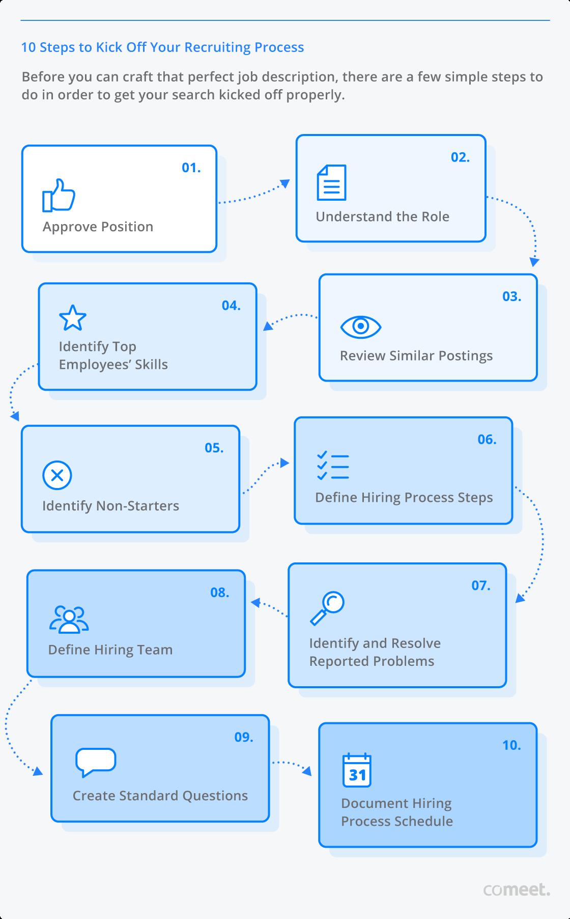 10 Steps to Build the Perfect Job Description